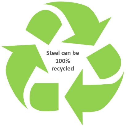 Cold Formed Steel can be 100% recycled