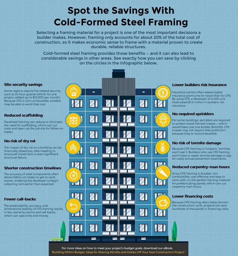 CFS - Cold Formed Steel in Construction